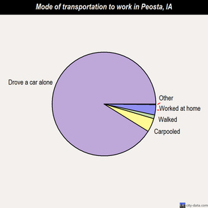 Peosta mode of transportation to work chart