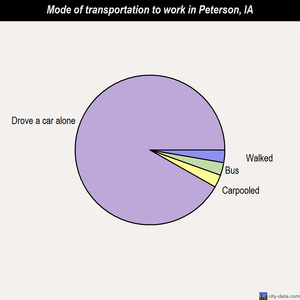 Peterson mode of transportation to work chart