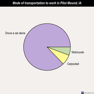Pilot Mound mode of transportation to work chart