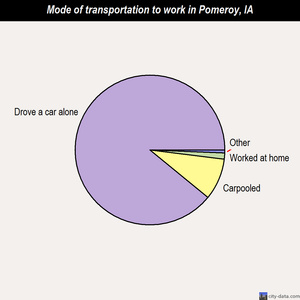 Pomeroy mode of transportation to work chart