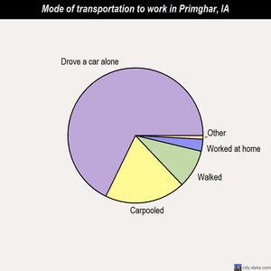 Primghar mode of transportation to work chart