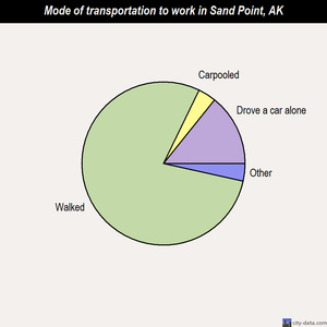Sand Point mode of transportation to work chart