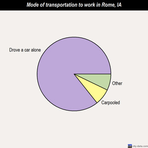 Rome mode of transportation to work chart