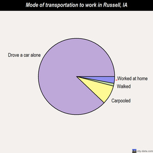 Russell mode of transportation to work chart