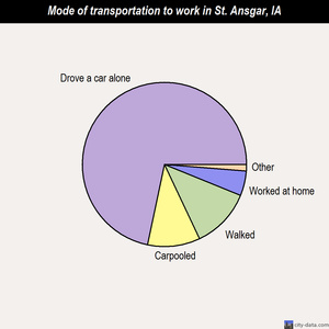 St. Ansgar mode of transportation to work chart
