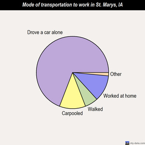 St. Marys mode of transportation to work chart