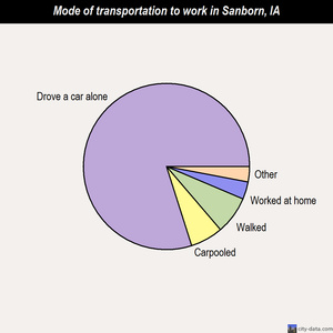 Sanborn mode of transportation to work chart