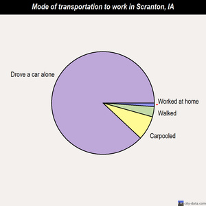 Scranton mode of transportation to work chart