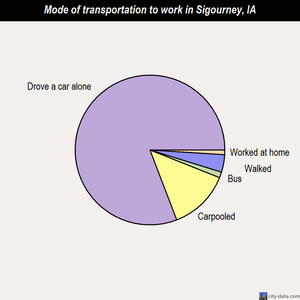 Sigourney mode of transportation to work chart