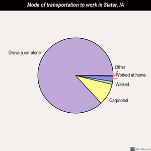 Slater mode of transportation to work chart