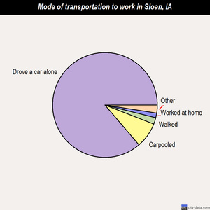 Sloan mode of transportation to work chart