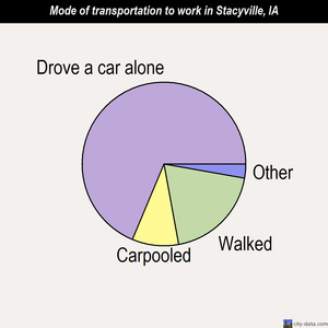 Stacyville mode of transportation to work chart