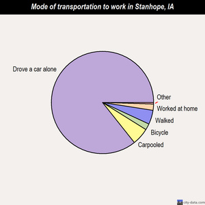 Stanhope mode of transportation to work chart