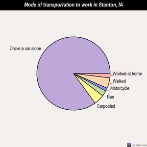 Stanton mode of transportation to work chart