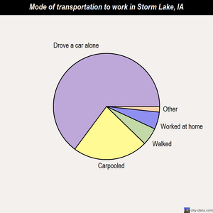 Storm Lake mode of transportation to work chart