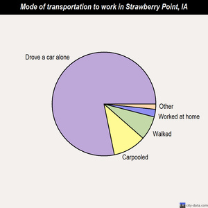 Strawberry Point mode of transportation to work chart