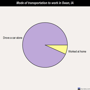 Swan mode of transportation to work chart