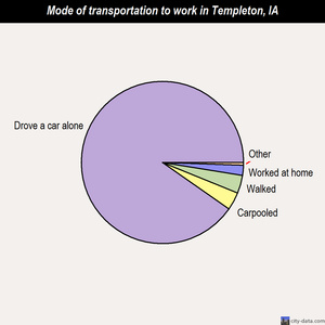 Templeton mode of transportation to work chart