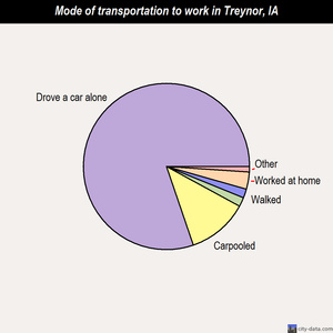 Treynor mode of transportation to work chart