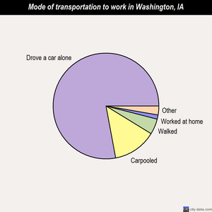 Washington mode of transportation to work chart
