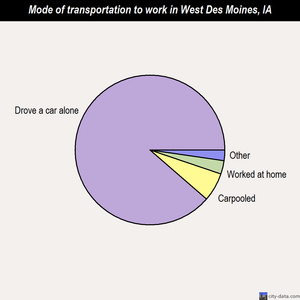 West Des Moines mode of transportation to work chart