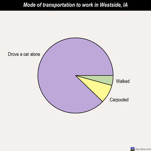 Westside mode of transportation to work chart