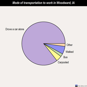 Woodward mode of transportation to work chart