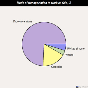 Yale mode of transportation to work chart