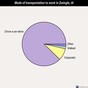 Zwingle mode of transportation to work chart