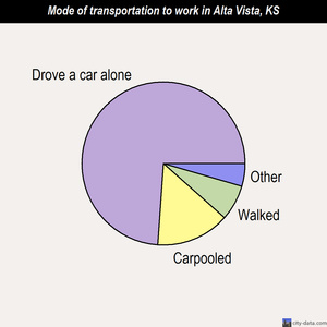 Alta Vista mode of transportation to work chart