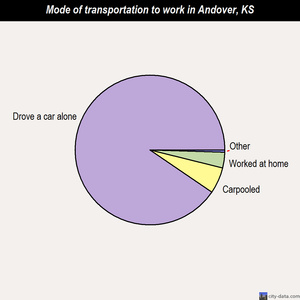 Andover mode of transportation to work chart