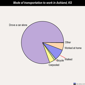 Ashland mode of transportation to work chart
