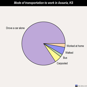 Assaria mode of transportation to work chart