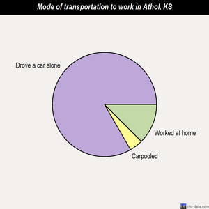 Athol mode of transportation to work chart