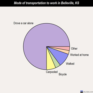 Belleville mode of transportation to work chart