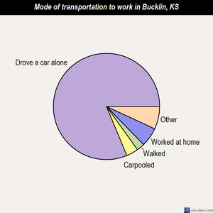 Bucklin mode of transportation to work chart