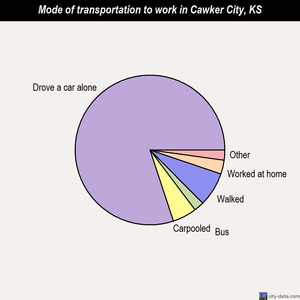 Cawker City mode of transportation to work chart