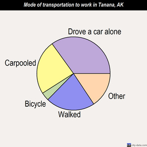 Tanana mode of transportation to work chart