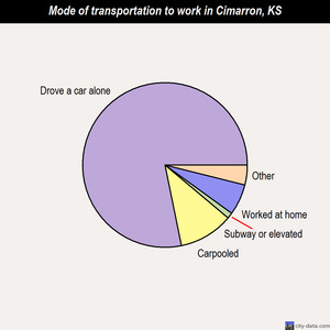 Cimarron mode of transportation to work chart