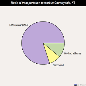 Countryside mode of transportation to work chart