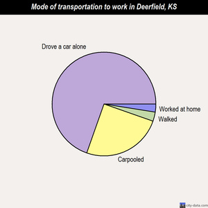 Deerfield mode of transportation to work chart