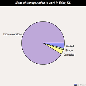 Edna mode of transportation to work chart