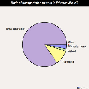 Edwardsville mode of transportation to work chart