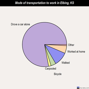 Elbing mode of transportation to work chart