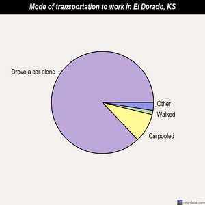 El Dorado mode of transportation to work chart