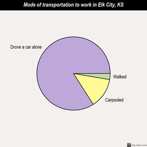 Elk City mode of transportation to work chart