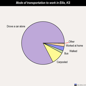 Ellis mode of transportation to work chart