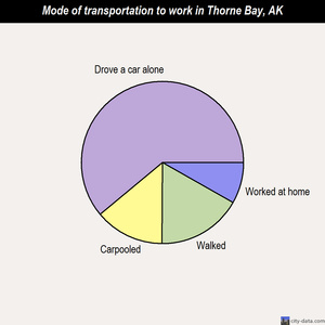Thorne Bay mode of transportation to work chart