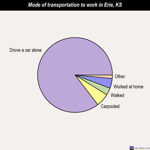 Erie mode of transportation to work chart