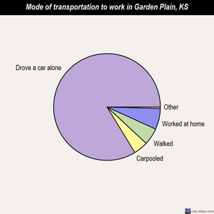Garden Plain mode of transportation to work chart